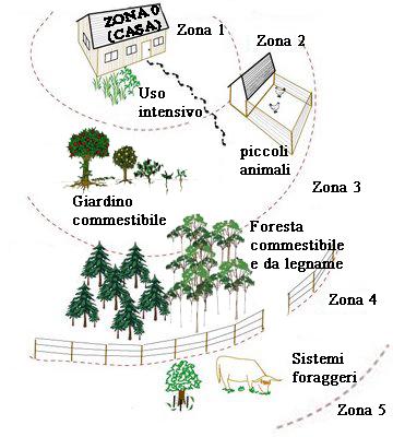 permaculture_zones copia
