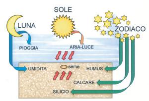 aria sole terra acqua